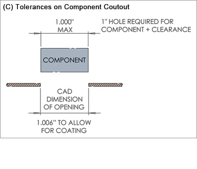 Sheet Metal Fabrication Tolerances on Component Cutout