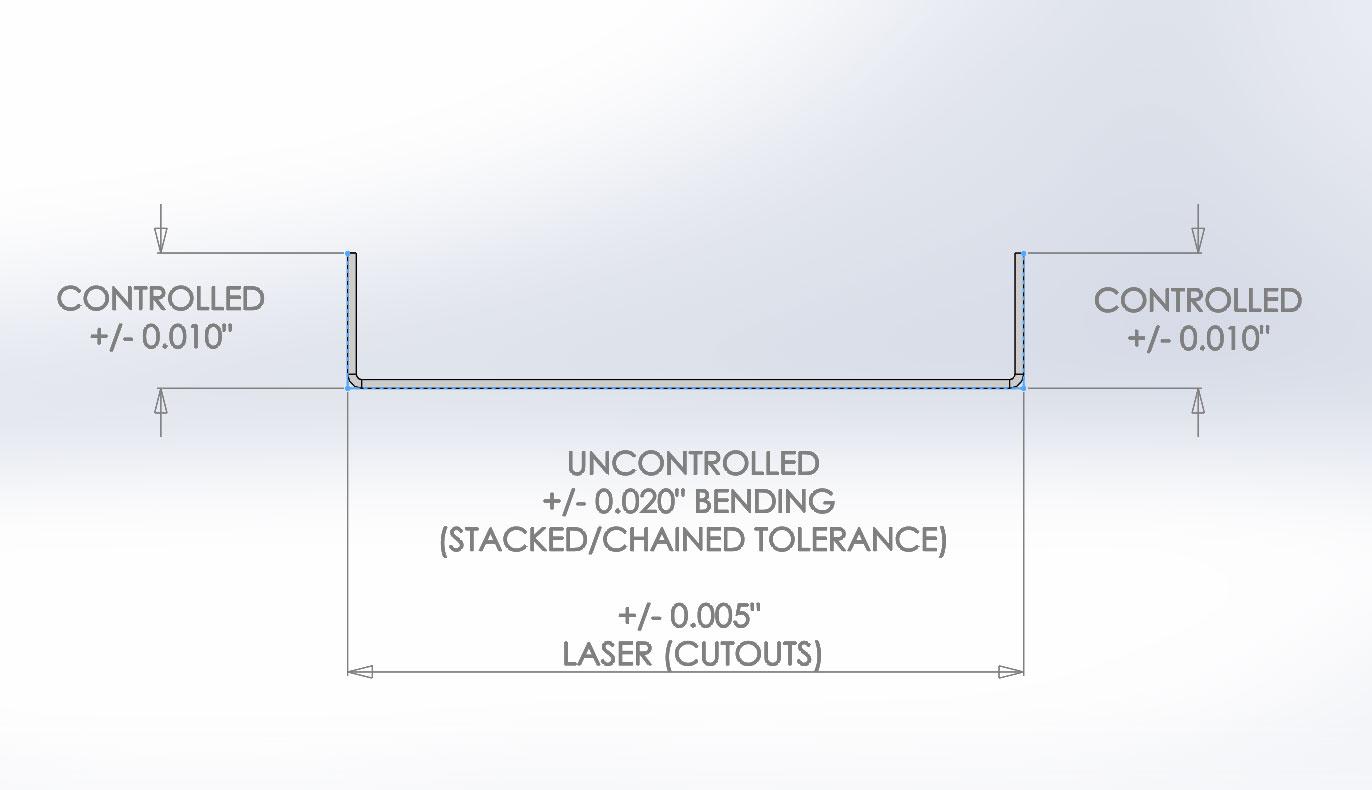 Sheet Metal Bending Tolerances